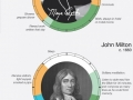 History's biggest thinkers