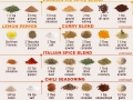 Easy DIY spice blends