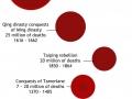 Deaths per war