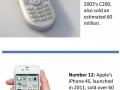 Bestselling phones