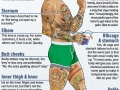 Painful places for tattoos