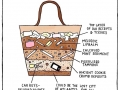 Archaeology of a purse