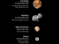 Cost of space missions