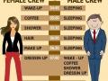 Female vs male crew