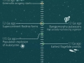 Timeline of our Universe