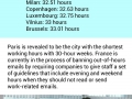 Cities with the shortest longest working hours