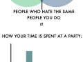 Charts for people who hate people