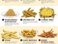 All the styles of french fries, ranked