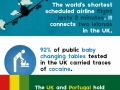 Fun facts about the UK