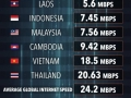 List of internet speeds around the world